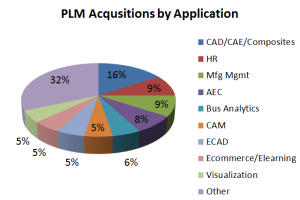 PLM Acqusition by Application